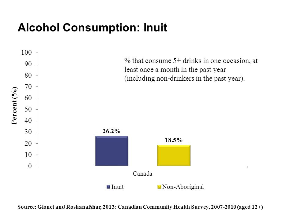 Alcohol Consumption: Inuit
