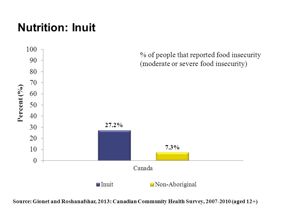 Nutrition: Inuit % of people that reported food insecurity (moderate or severe food insecurity)