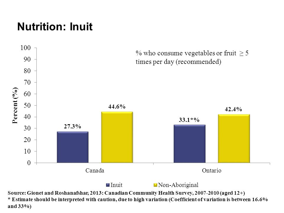 Nutrition: Inuit % who consume vegetables or fruit ≥ 5 times per day (recommended)