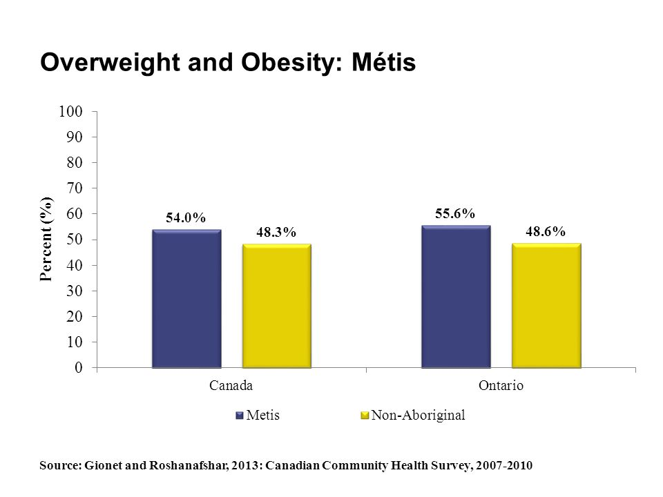 Overweight and Obesity: Métis