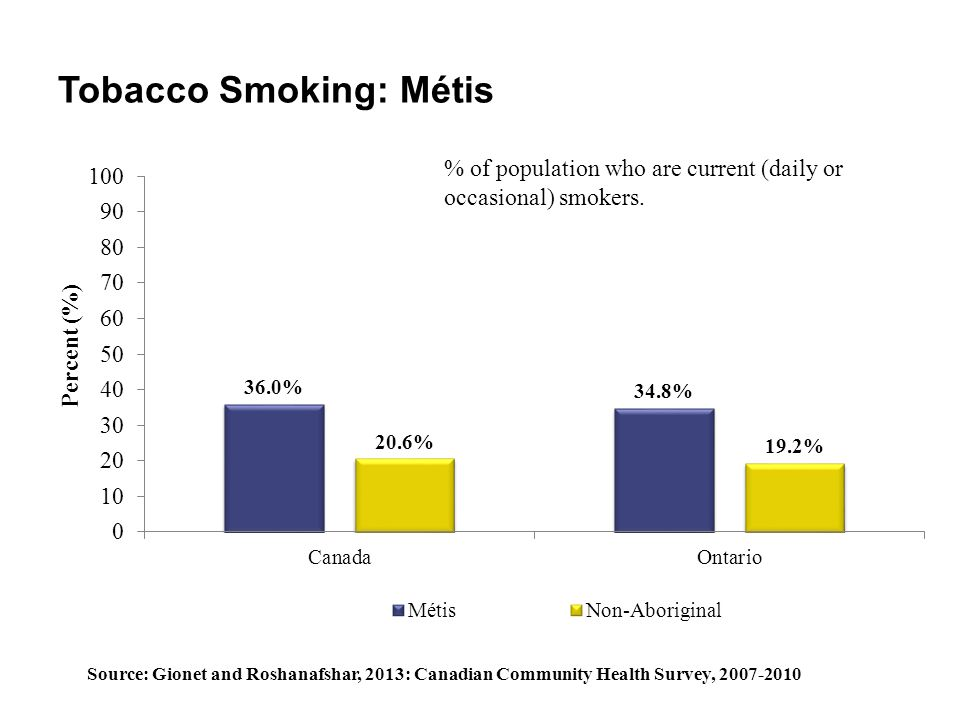 Tobacco Smoking: Métis