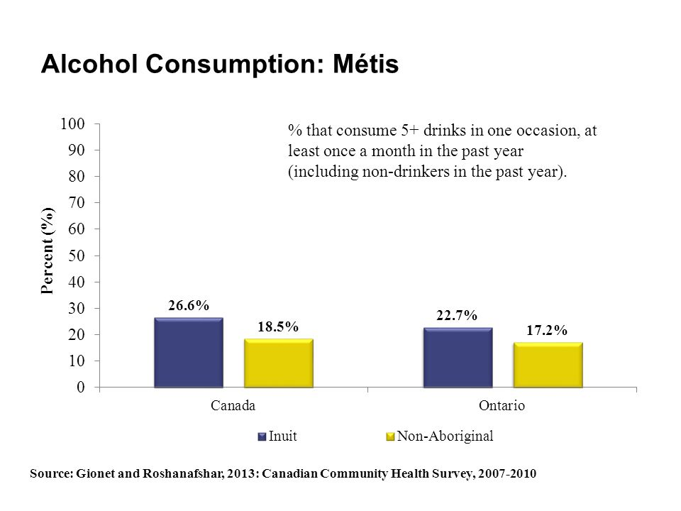Alcohol Consumption: Métis