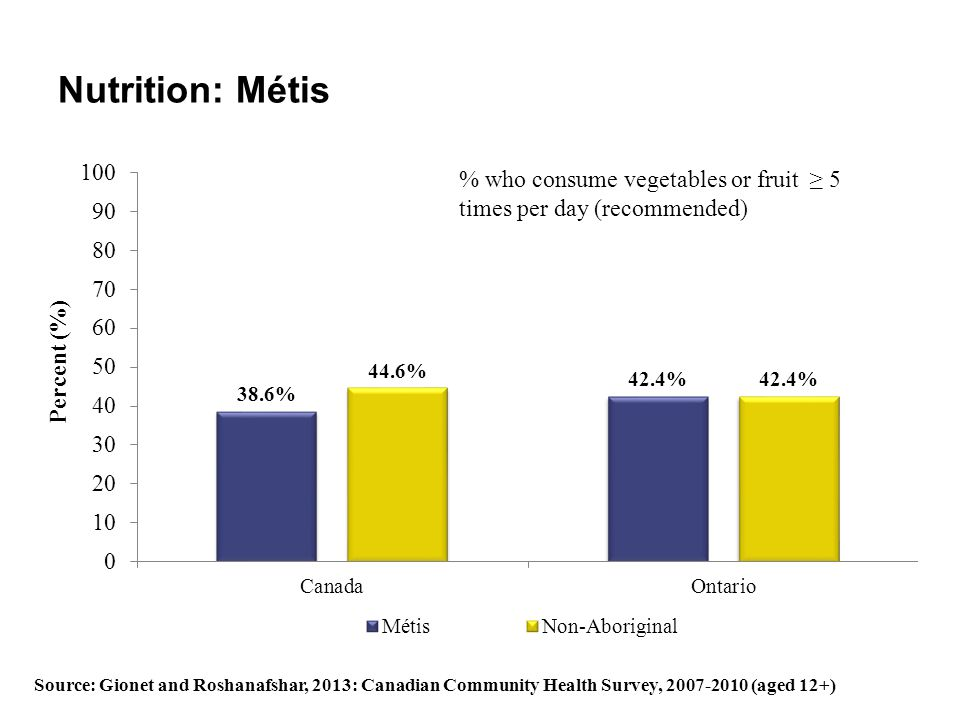 Nutrition: Métis % who consume vegetables or fruit ≥ 5 times per day (recommended)