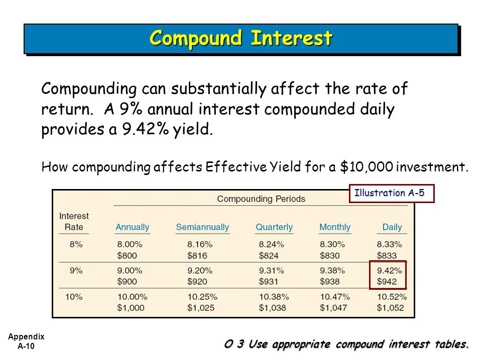 Compound Interest Compounding can substantially affect the rate of return. A 9% annual interest compounded daily provides a 9.42% yield.