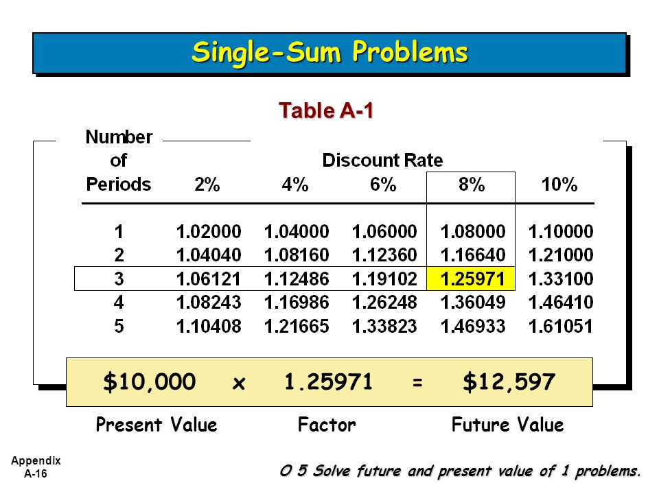 Single-Sum Problems Table A-1 $10,000 x 1.25971 = $12,597