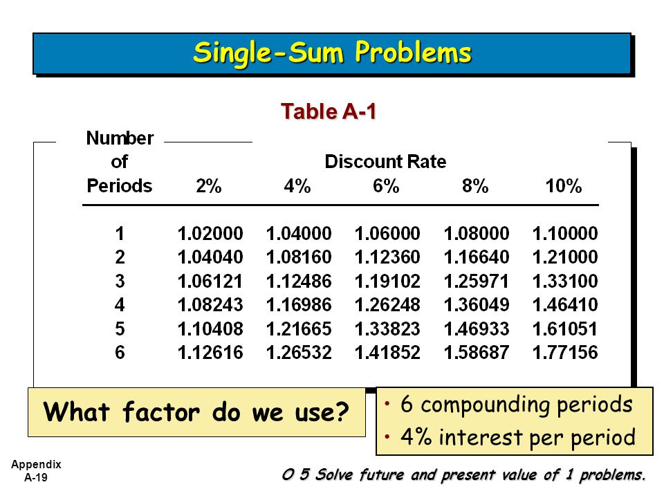 Single-Sum Problems What factor do we use Table A-1