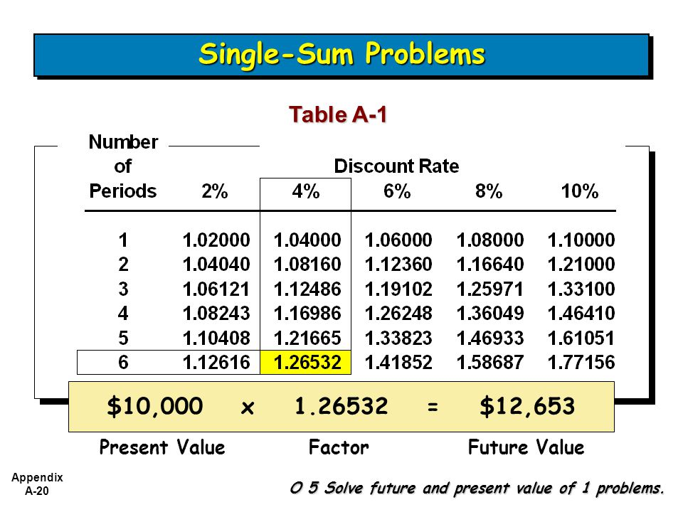 Single-Sum Problems Table A-1 $10,000 x 1.26532 = $12,653