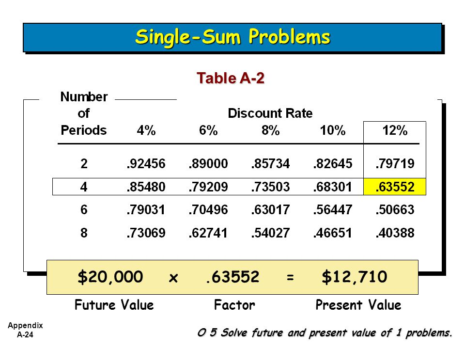 Single-Sum Problems Table A-2 $20,000 x .63552 = $12,710 Future Value