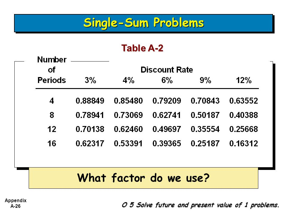 Single-Sum Problems What factor do we use Table A-2