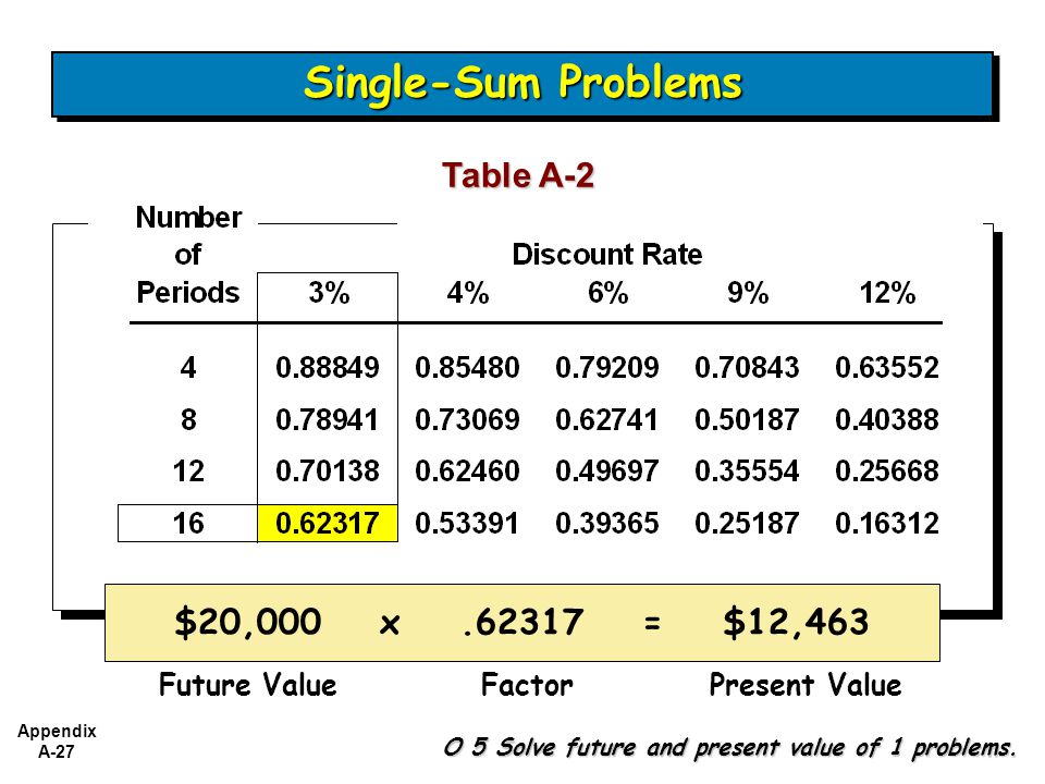Single-Sum Problems Table A-2 $20,000 x .62317 = $12,463 Future Value