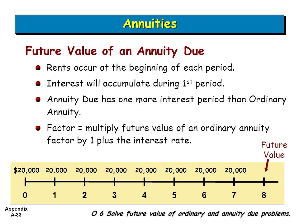 Annuities Future Value of an Annuity Due