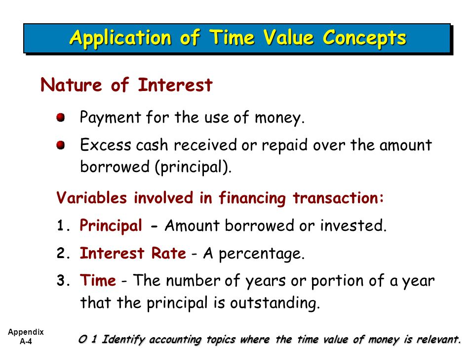 Application of Time Value Concepts