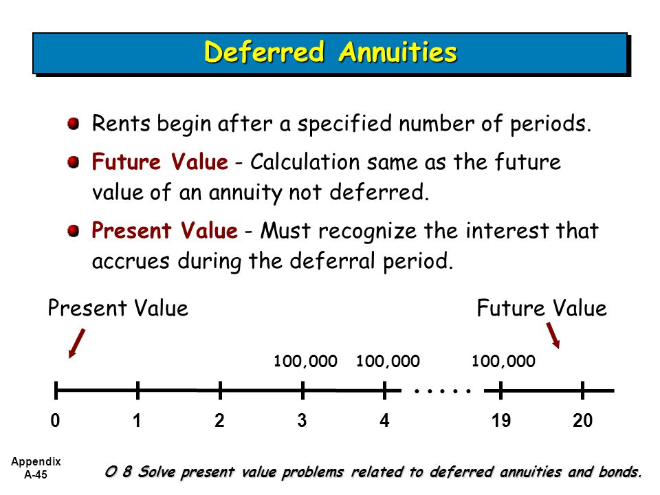 Deferred Annuities Rents begin after a specified number of periods. Future Value - Calculation same as the future value of an annuity not deferred.