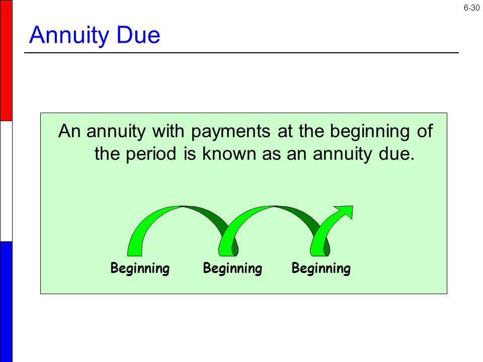 Annuity Due An annuity with payments at the beginning of the period is known as an annuity due.
