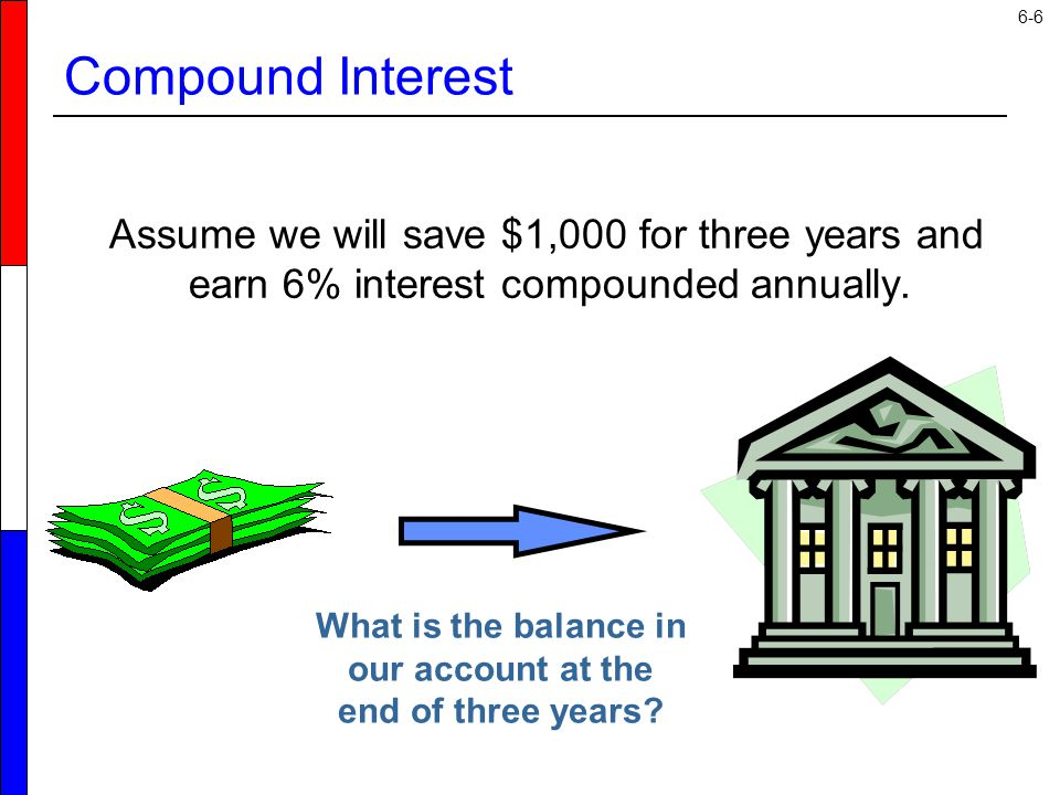 Compound Interest Assume we will save $1,000 for three years and earn 6% interest compounded annually.