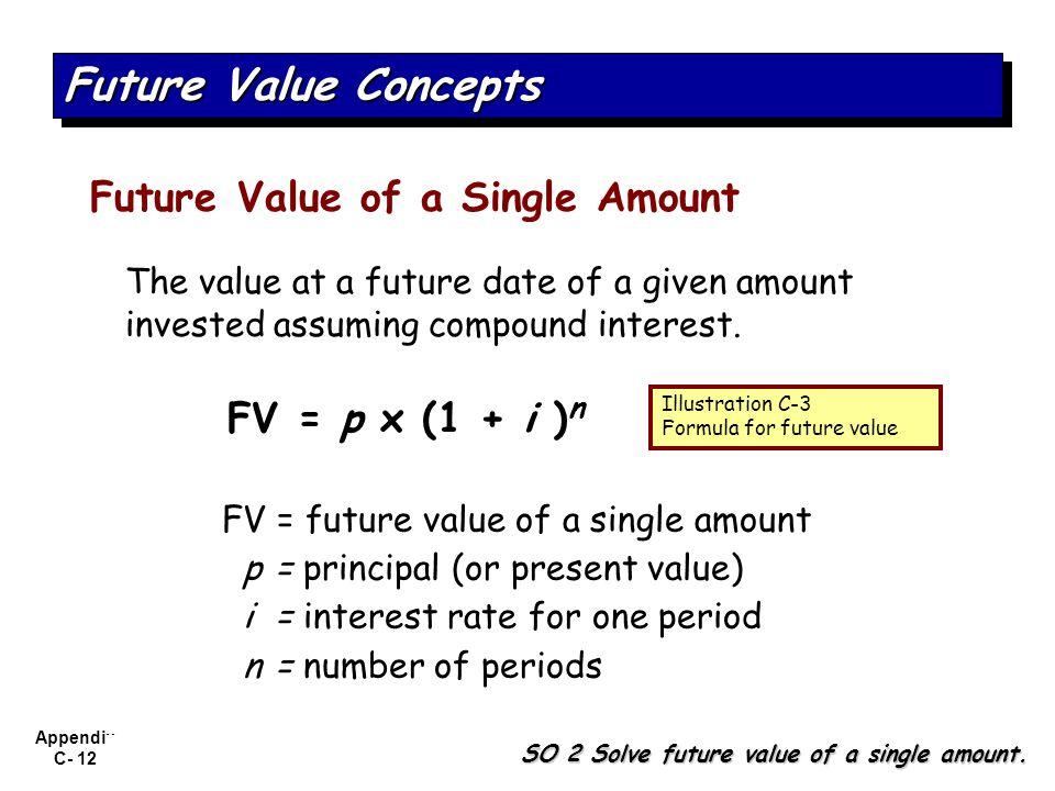 Future Value Concepts Future Value of a Single Amount