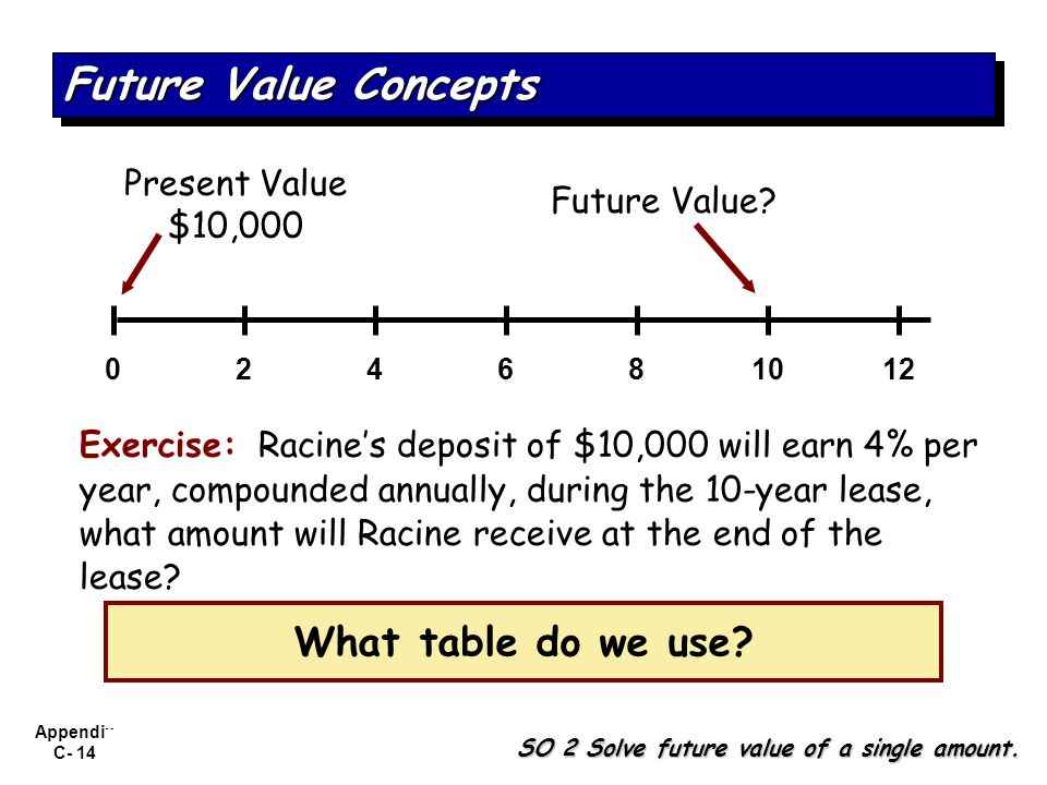 Future Value Concepts What table do we use Present Value $10,000