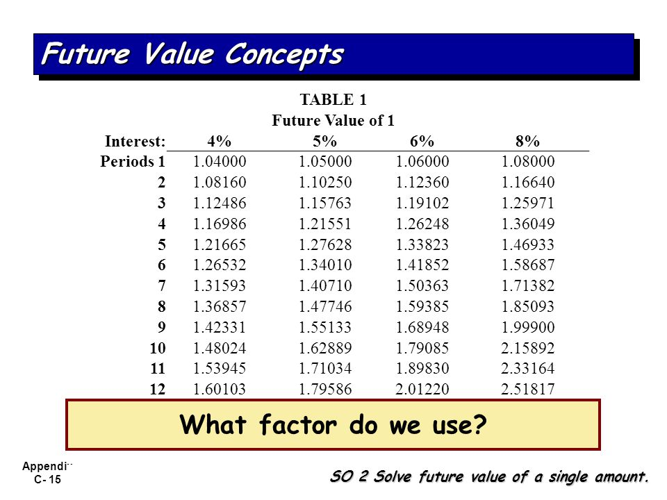 Future Value Concepts What factor do we use TABLE 1 Future Value of 1