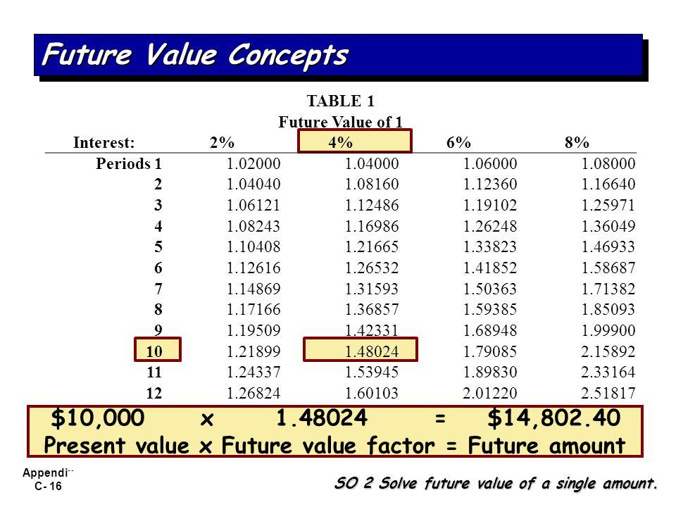 Present value x Future value factor = Future amount