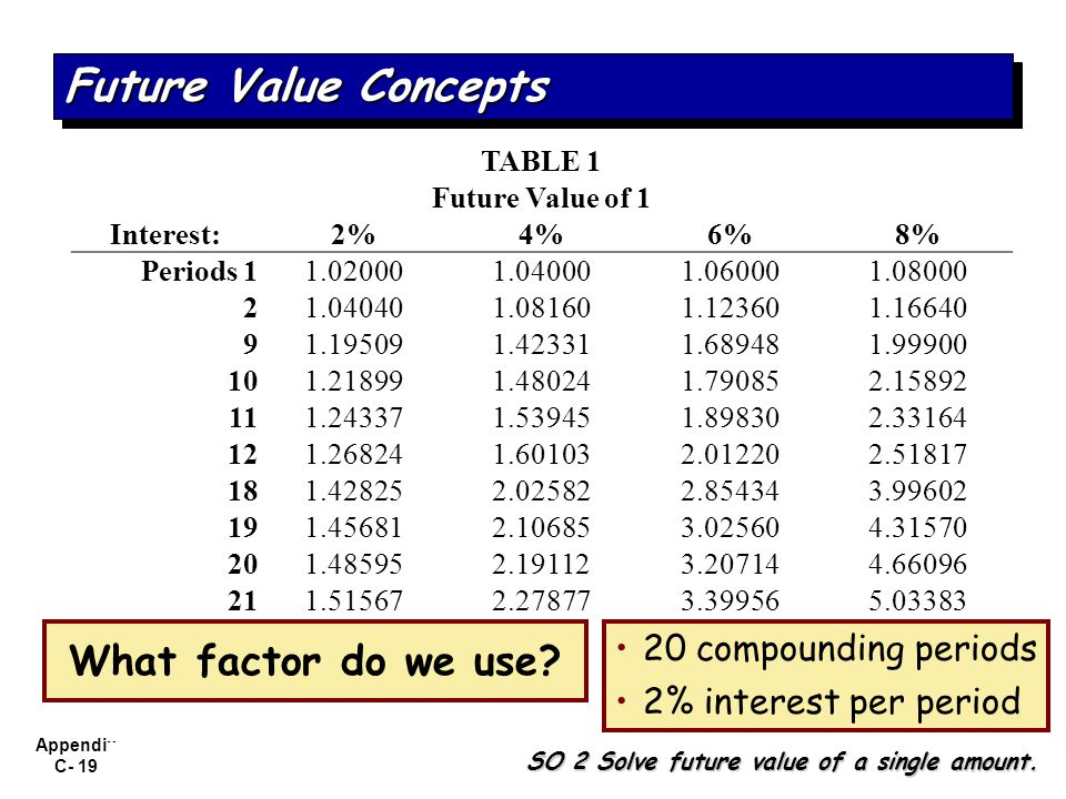 Future Value Concepts What factor do we use 20 compounding periods