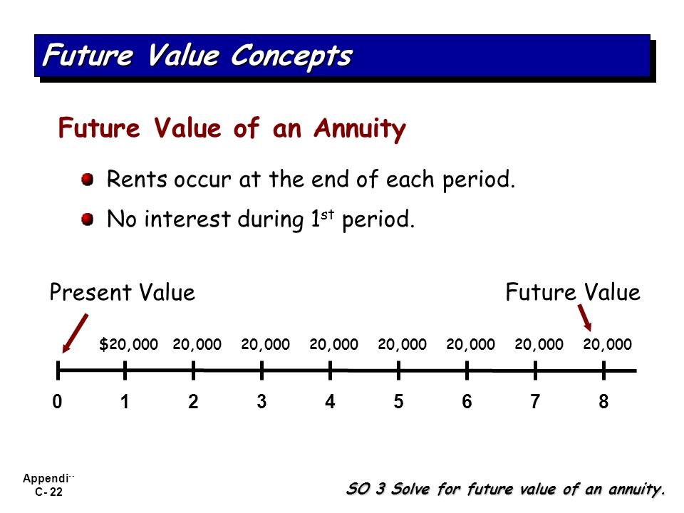 Future Value Concepts Future Value of an Annuity
