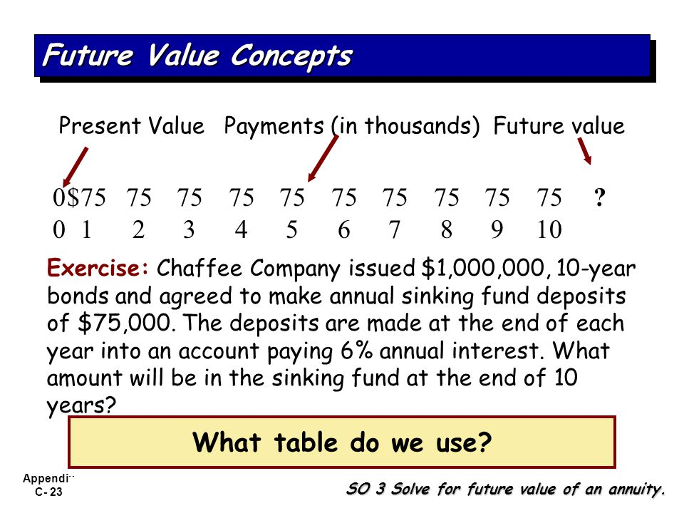 Present Value Payments (in thousands) Future value