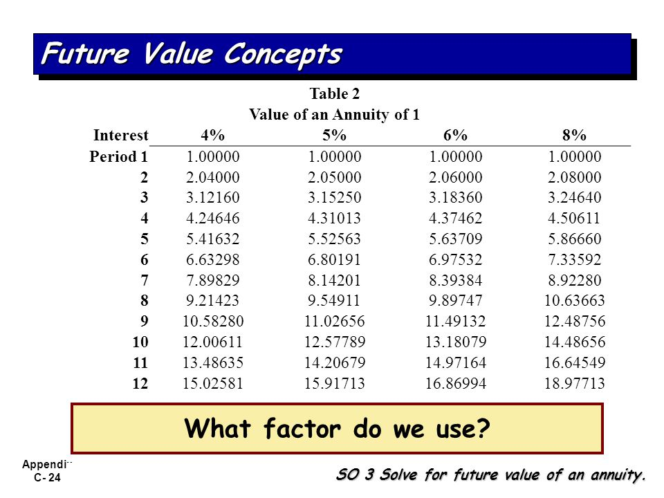 Future Value Concepts What factor do we use Table 2