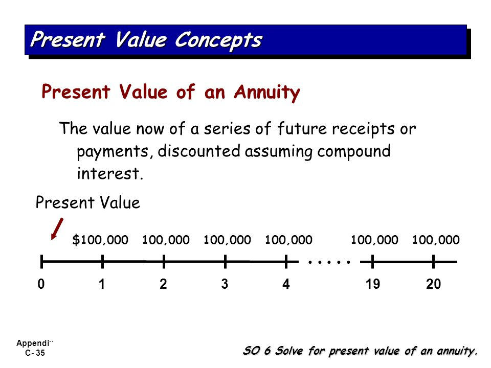 Present Value Concepts