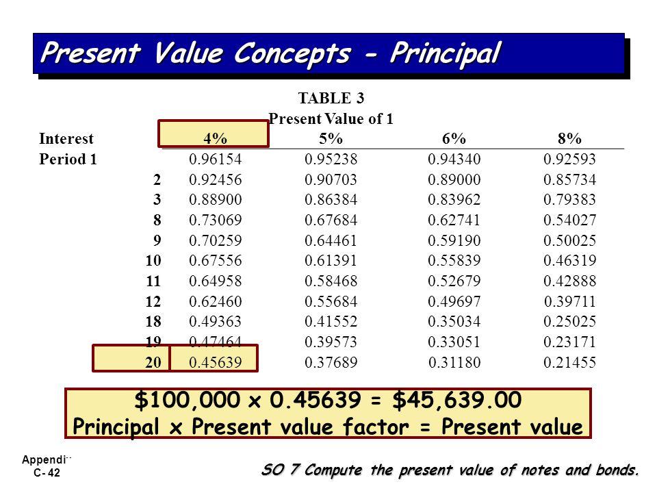 Present Value Concepts - Principal