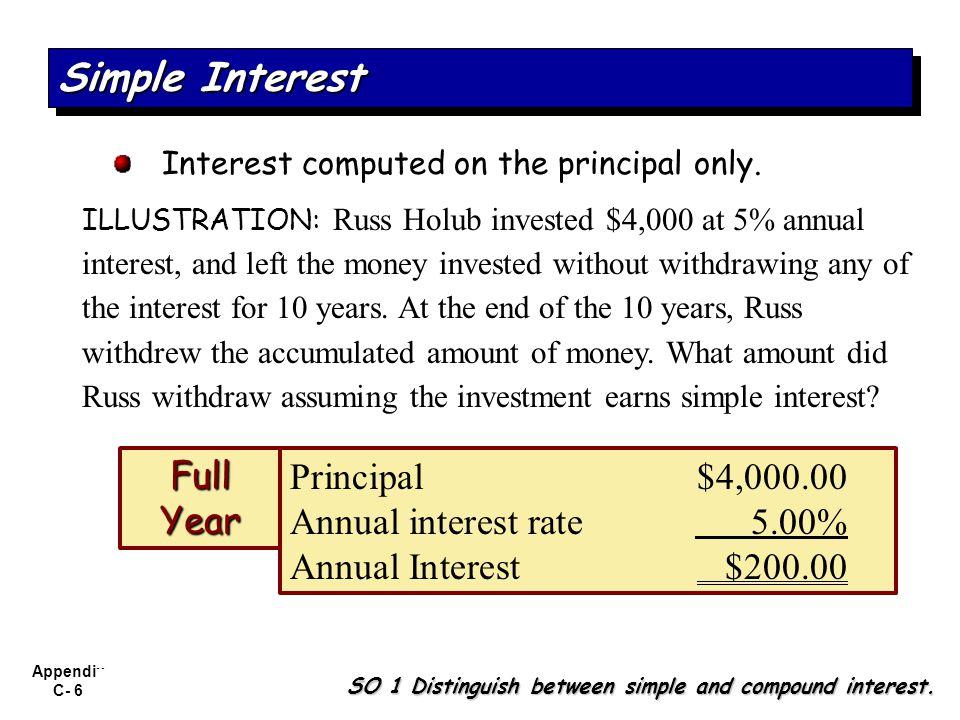 Simple Interest Full Year Principal $4,000.00
