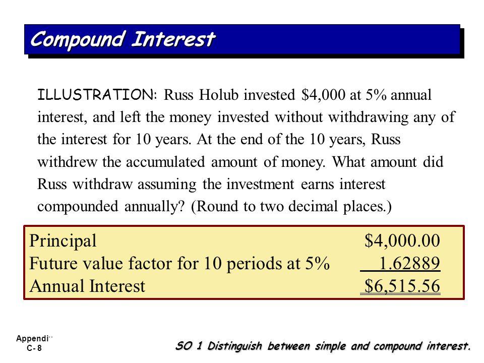 Compound Interest Principal $4,000.00