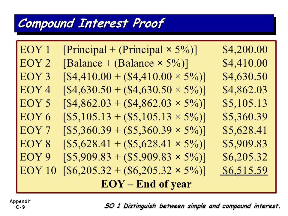 Compound Interest Proof
