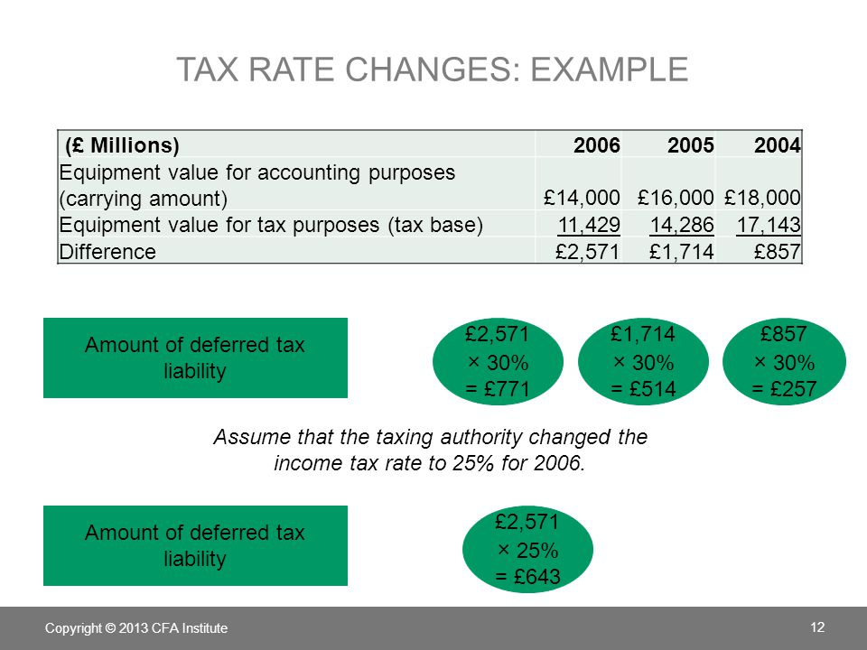 tax rate changes: Example