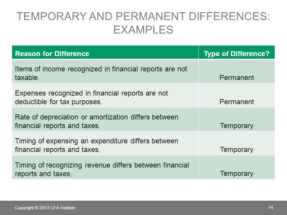 temporary and permanent differences: examples