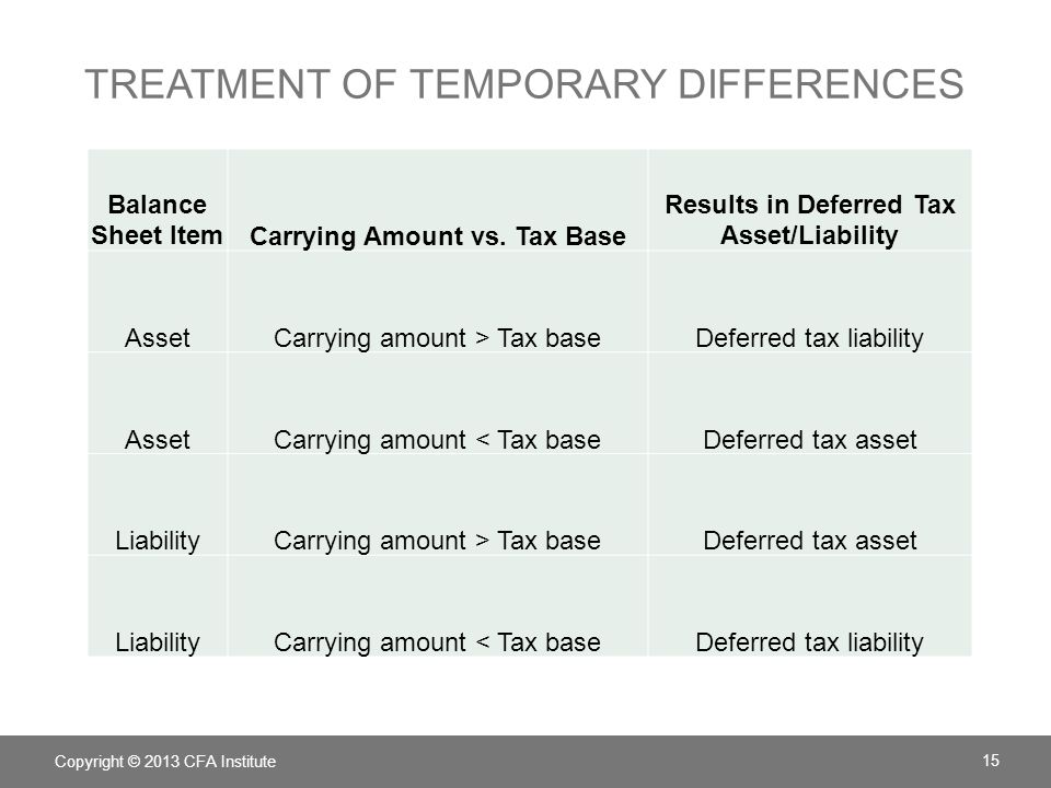 valuation allowance for deferred tax assets essay Understand the effects of events on income taxes ▫net operating losses ▫ valuation allowances ▫changes in  deferred tax liability: summary deferred  tax.