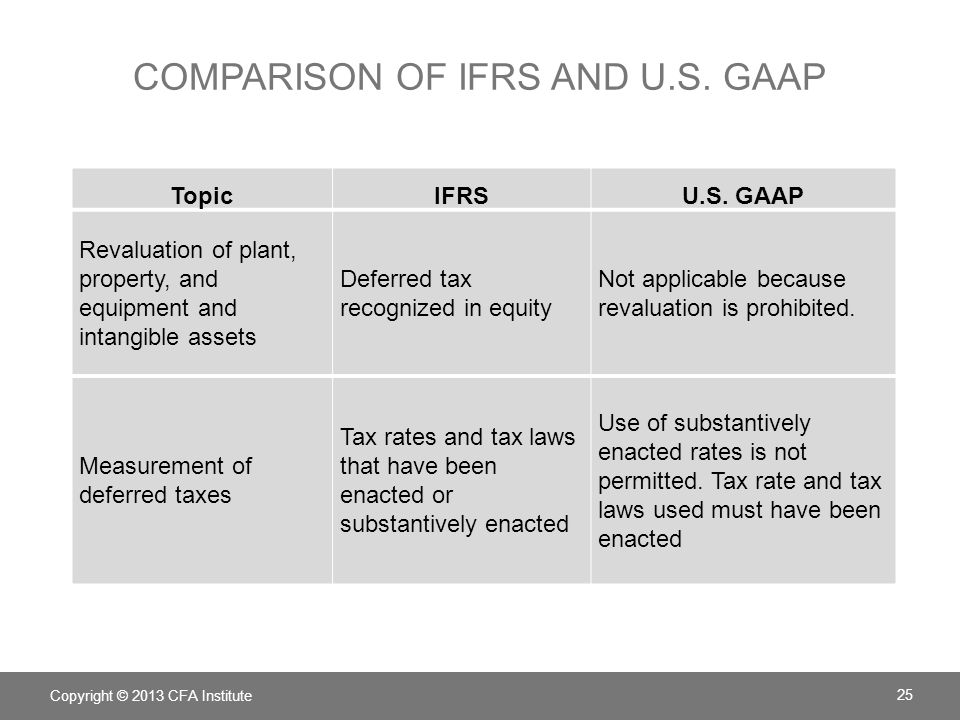 Comparing IFRS to GAAP Essay