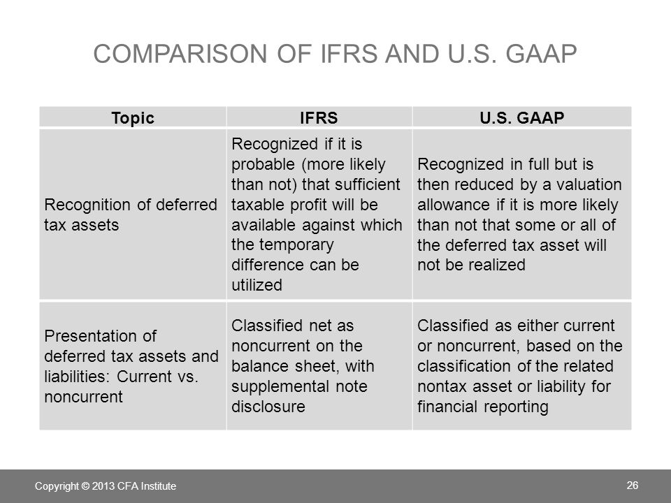 Comparison of IFRS and U.S. GAAP