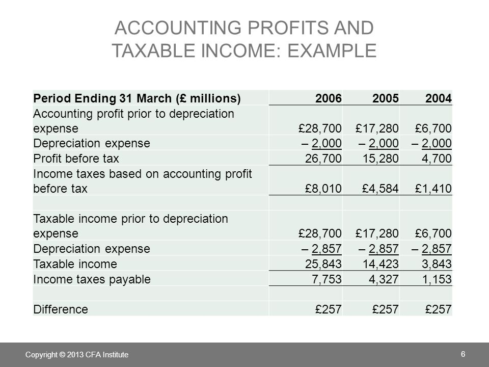 accounting profits and taxable income: example