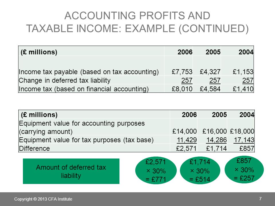 accounting profits and taxable income: example (continued)