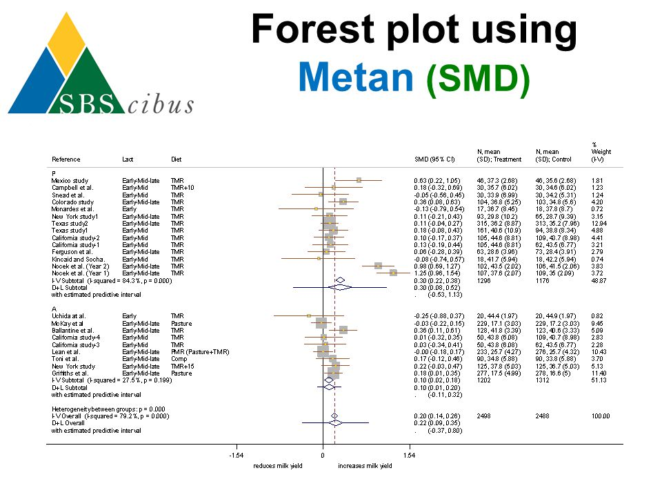 Forest plot using Metan (SMD)