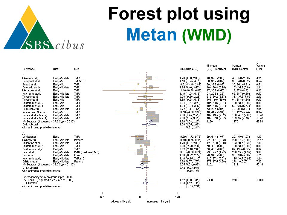 Forest plot using Metan (WMD)