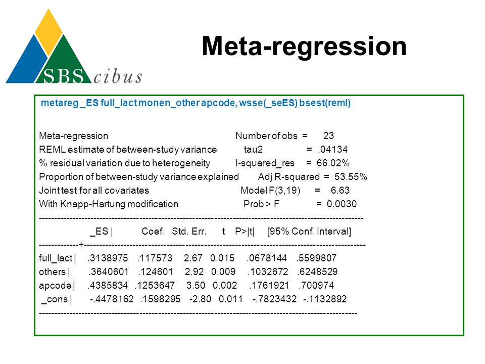 Meta-regression Meta-regression Number of obs = 23