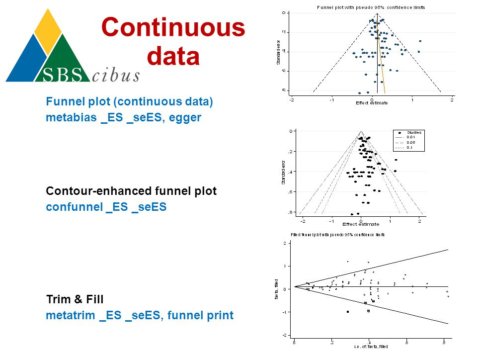 Continuous data Funnel plot (continuous data)