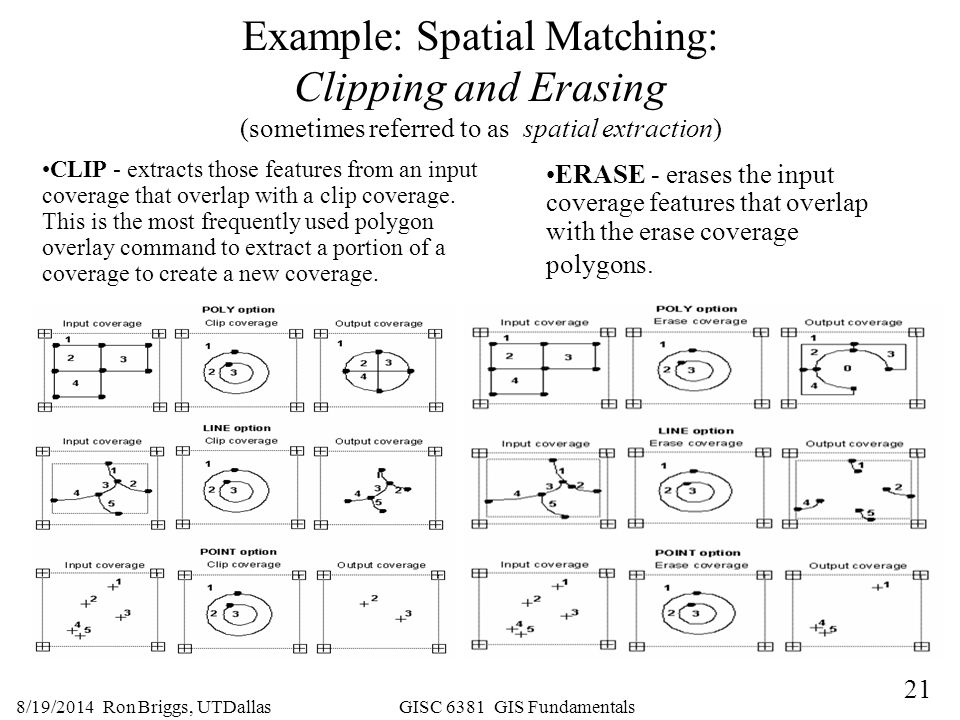 Example: Spatial Matching: Clipping and Erasing