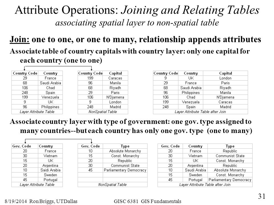 Attribute Operations: Joining and Relating Tables associating spatial layer to non-spatial table