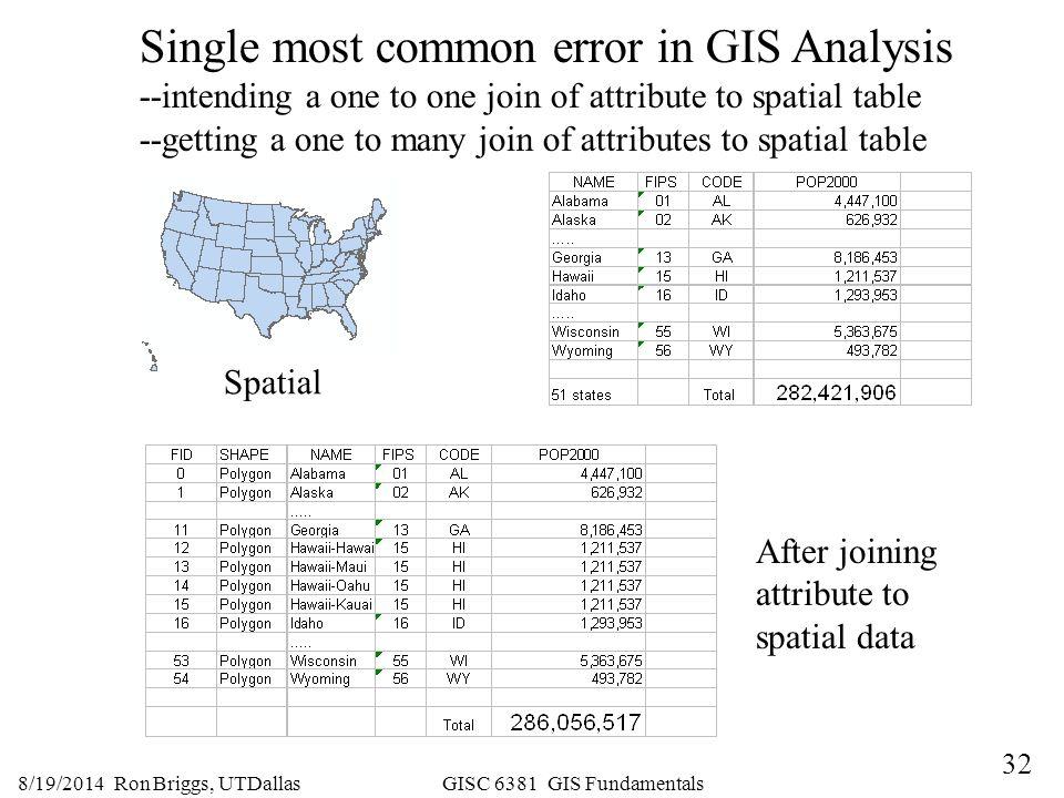 Single most common error in GIS Analysis