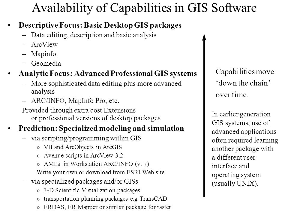 Availability of Capabilities in GIS Software