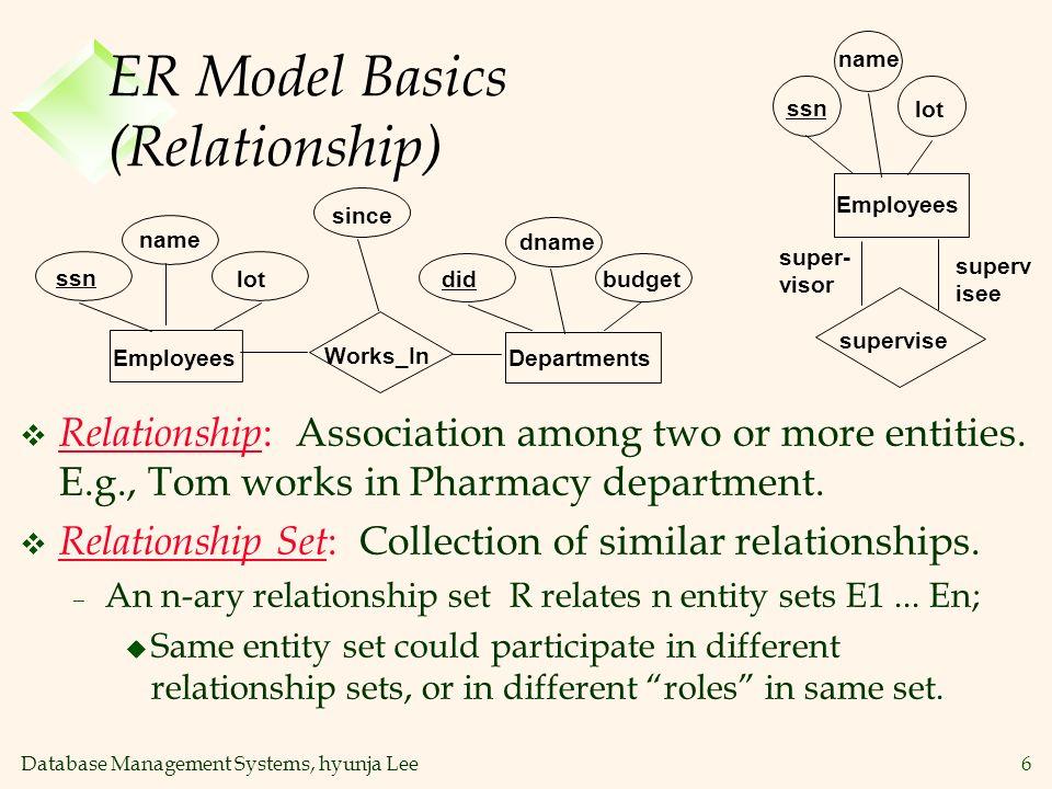 ER Model Basics (Relationship)
