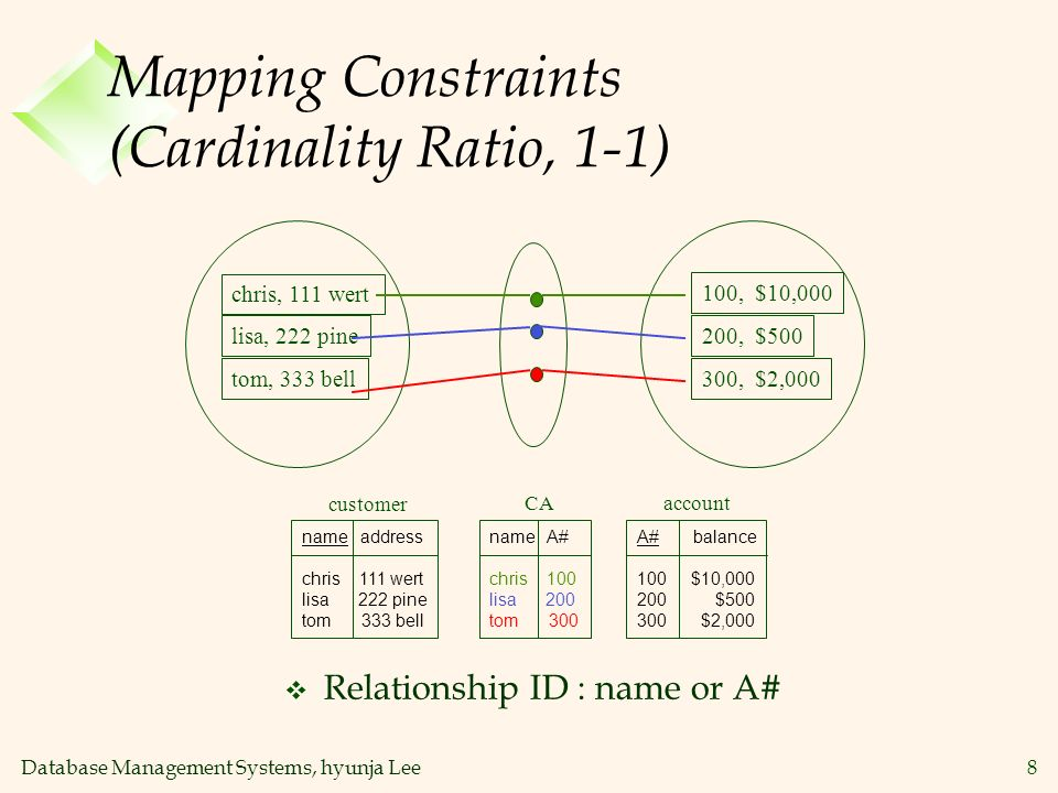 Mapping Constraints (Cardinality Ratio, 1-1)