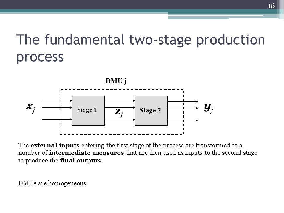 The fundamental two-stage production process